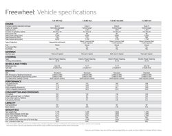 Diesel offers in the Renault catalogue ( More than a month)