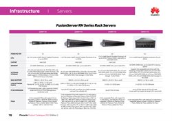Fusion specials in Proline